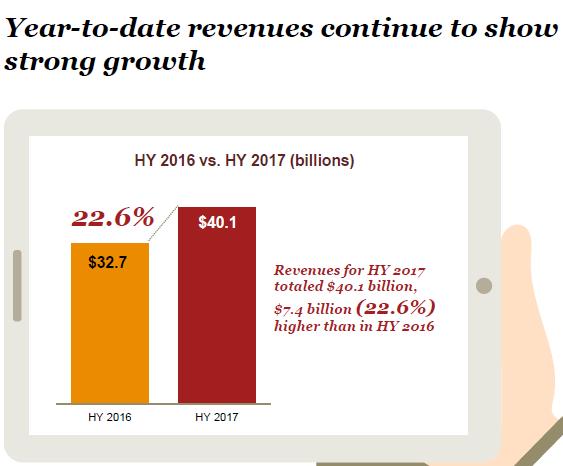 Pay Per Click Ad Revenue Medical Marketing