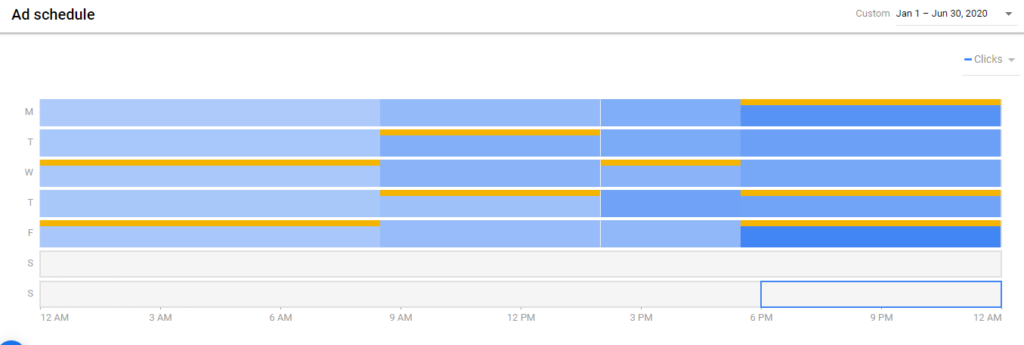 Google ads scheduling makes a big difference.